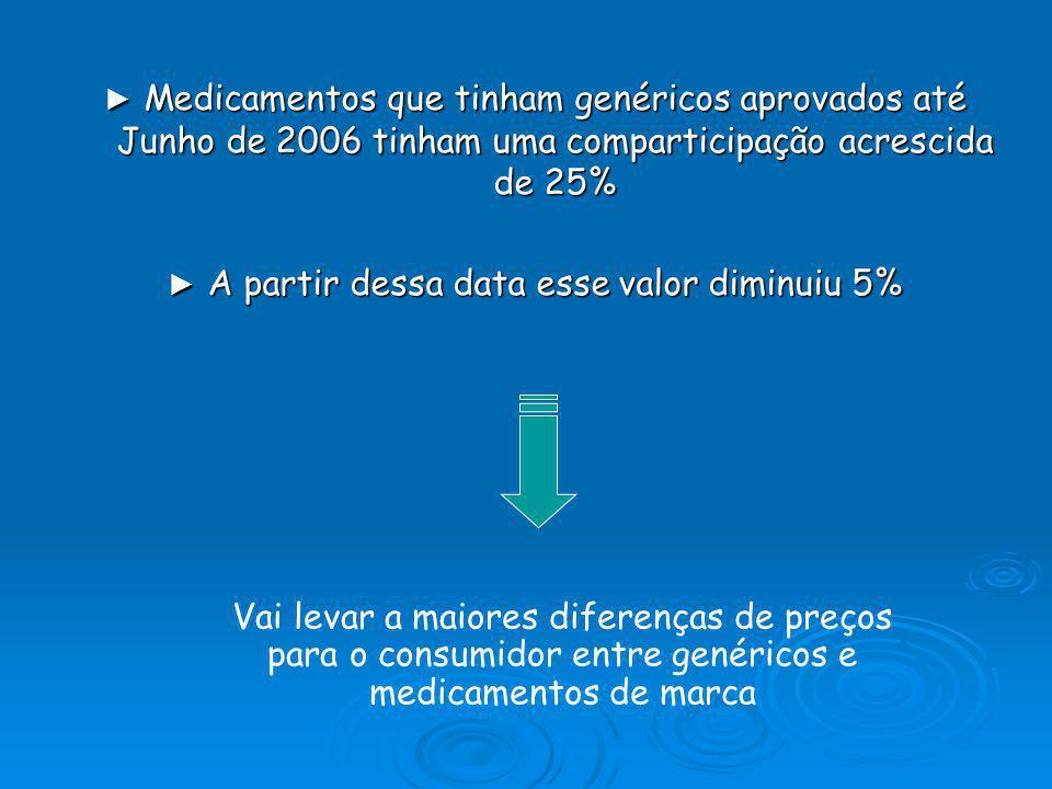 Os utentes do Serviço Nacional de Saúde podiam ter poupado, em 2003, 40 milhões de euros se em vez de consumirem medicamentos de marca consumissem os