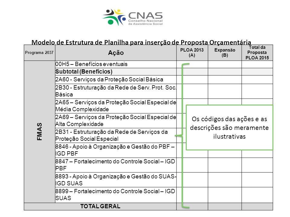 Programa 2037 Ação PLOA 2013 (A) Expansão (B) Total da Proposta PLOA 2015 FMAS 00H5 – Benefícios eventuais Subtotal (Benefícios) 2A60 - Serviços da Pr