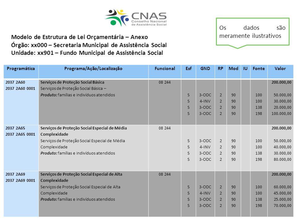 Modelo de Estrutura de Lei Orçamentária – Anexo Órgão: xx000 – Secretaria Municipal de Assistência Social Unidade: xx901 – Fundo Municipal de Assistên