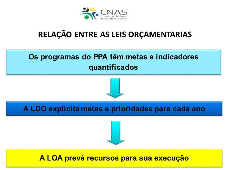 RELAÇÃO ENTRE AS LEIS ORÇAMENTARIAS Os programas do PPA têm metas e indicadores quantificados A LDO explicita metas e prioridades para cada ano A LOA