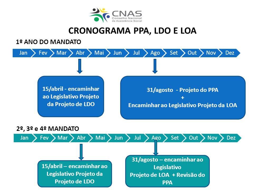 JanFevMarAbrMaiJunJulAgoSetOutNovDez 15/abril - encaminhar ao Legislativo Projeto da Projeto de LDO 31/agosto - Projeto do PPA + Encaminhar ao Legisla