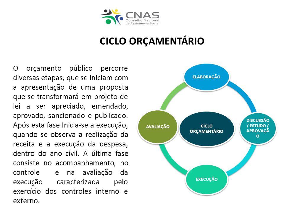CICLO ORÇAMENTÁRIO ELABORAÇÃO DISCUSSÃO / ESTUDO / APROVAÇÃ O EXECUÇÃO AVALIAÇÃO O orçamento público percorre diversas etapas, que se iniciam com a ap
