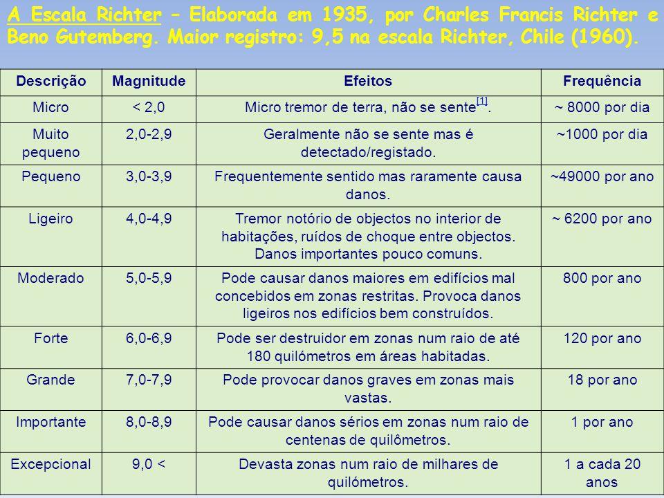 DescriçãoMagnitudeEfeitosFrequência Micro< 2,0Micro tremor de terra, não se sente [1].