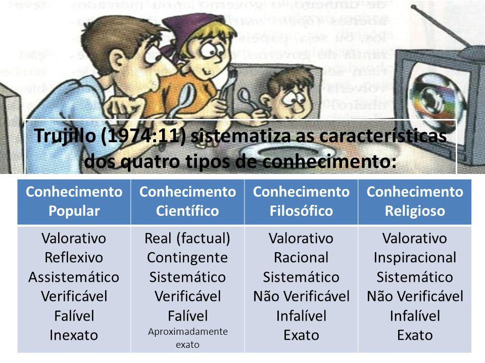 Trujillo (1974:11) sistematiza as características dos quatro tipos de conhecimento: Conhecimento Popular Conhecimento Científico Conhecimento Filosófi
