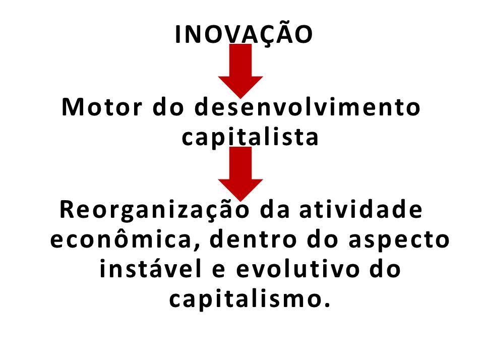 INOVAÇÃO Motor do desenvolvimento capitalista Reorganização da atividade econômica, dentro do aspecto instável e evolutivo do capitalismo.