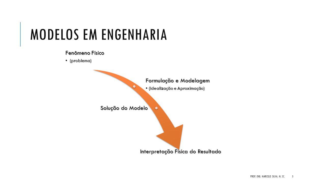 MODELOS EM ENGENHARIA Fenômeno Físico (problema) (problema) Formulação e Modelagem (idealização e Aproximação)(idealização e Aproximação) Solução do M