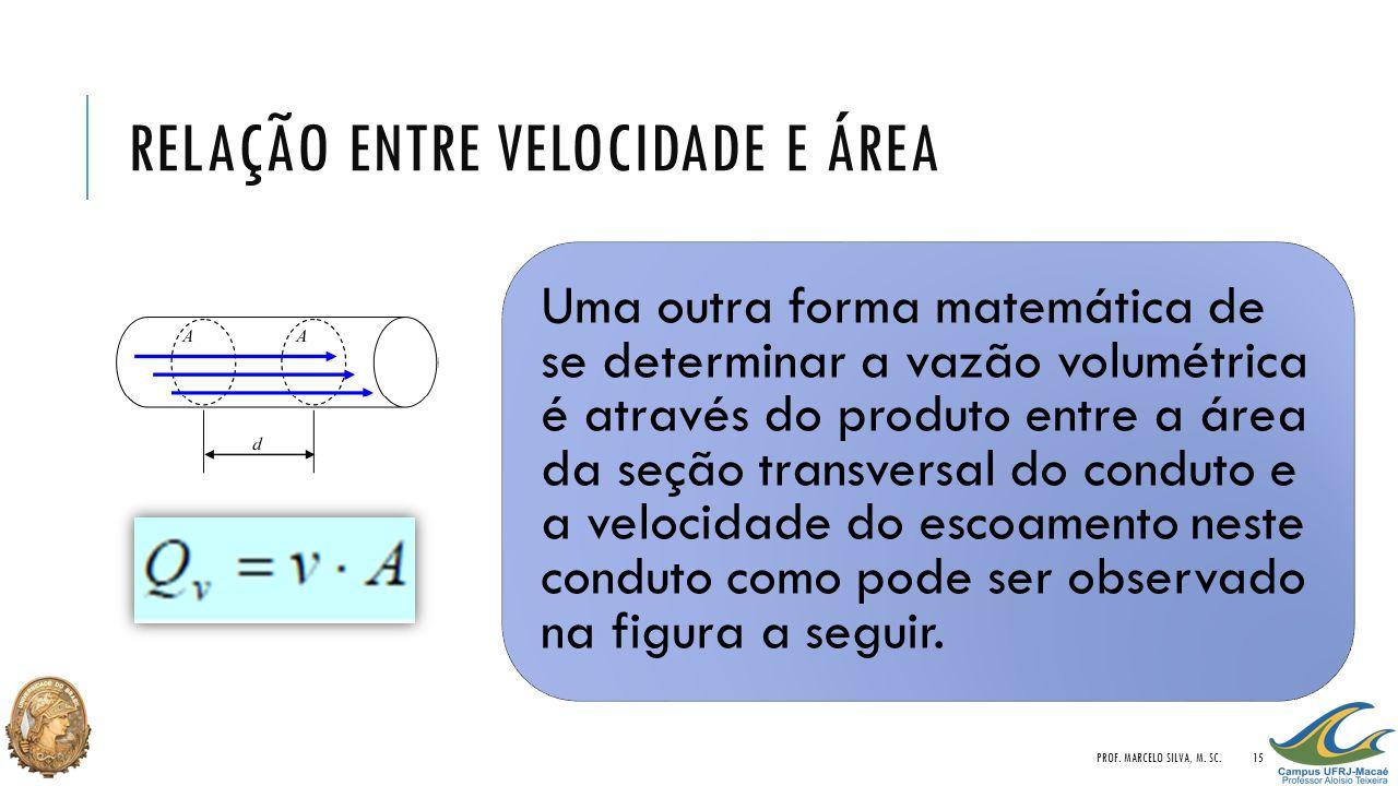RELAÇÃO ENTRE VELOCIDADE E ÁREA Uma outra forma matemática de se determinar a vazão volumétrica é através do produto entre a área da seção transversal