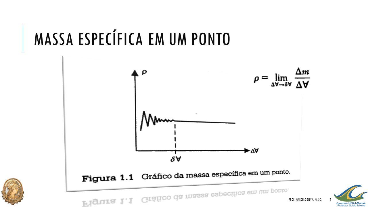 MASSA ESPECÍFICA EM UM PONTO PROF. MARCELO SILVA, M. SC.9
