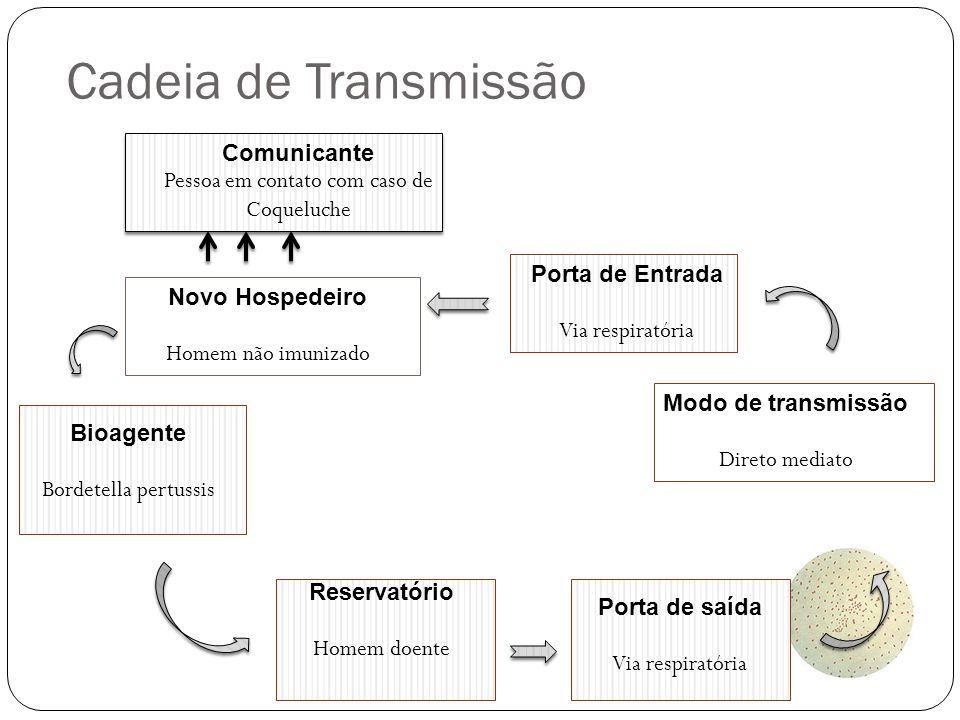 Cadeia de Transmissão Comunicante Pessoa em contato com caso de Coqueluche Novo Hospedeiro Homem não imunizado Porta de Entrada Via respiratória Bioag