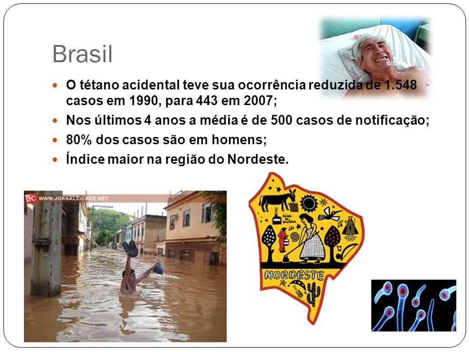 Brasil O tétano acidental teve sua ocorrência reduzida de 1.548 casos em 1990, para 443 em 2007; Nos últimos 4 anos a média é de 500 casos de notifica