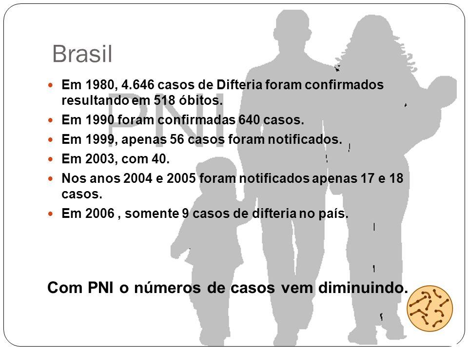 Brasil Em 1980, 4.646 casos de Difteria foram confirmados resultando em 518 óbitos. Em 1990 foram confirmadas 640 casos. Em 1999, apenas 56 casos fora