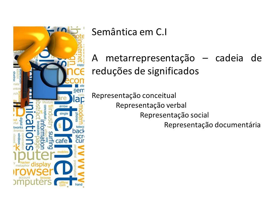 Semântica em C.I A metarrepresentação – cadeia de reduções de significados Representação conceitual Representação verbal Representação social Representação documentária