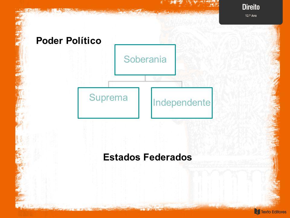 Poder Político Soberania Suprema Independente Estados Federados