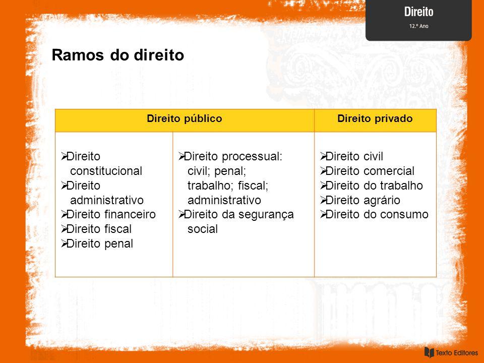Direito públicoDireito privado Direito constitucional Direito administrativo Direito financeiro Direito fiscal Direito penal Direito processual: civil