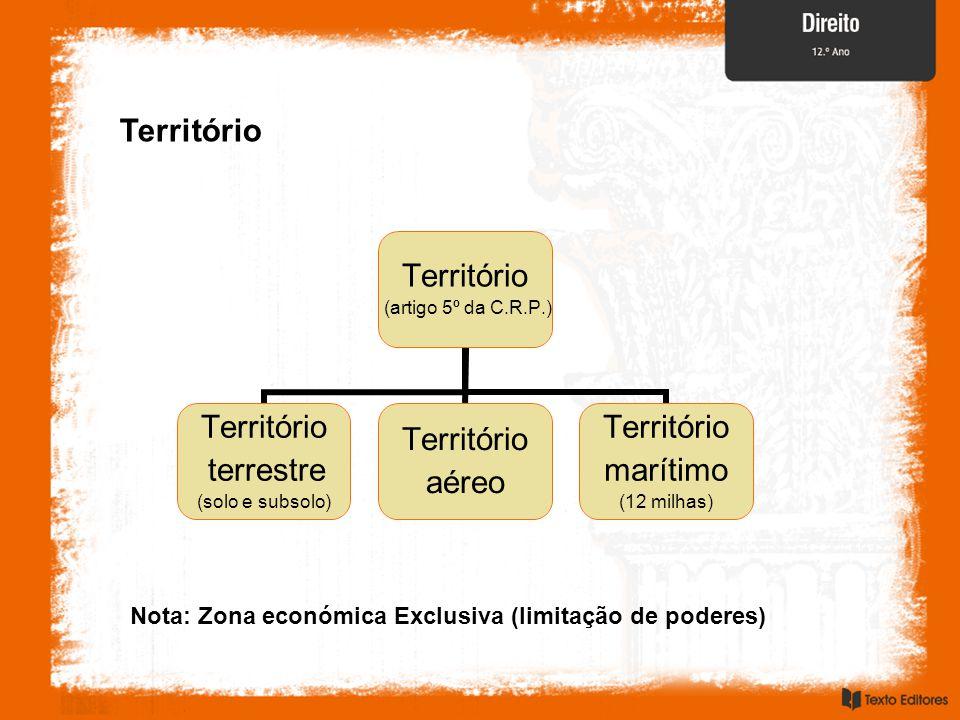 Território (artigo 5º da C.R.P.) Território terrestre (solo e subsolo) Território aéreo Território marítimo (12 milhas) Nota: Zona económica Exclusiva