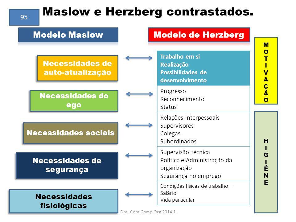 Maslow e Herzberg contrastados. Trabalho em si Realização Possibilidades de desenvolvimento Progresso Reconhecimento Status Relações interpessoais Sup