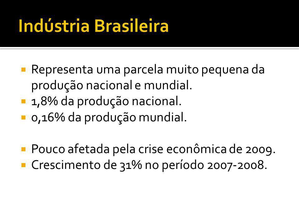 Representa uma parcela muito pequena da produção nacional e mundial. 1,8% da produção nacional. 0,16% da produção mundial. Pouco afetada pela crise ec