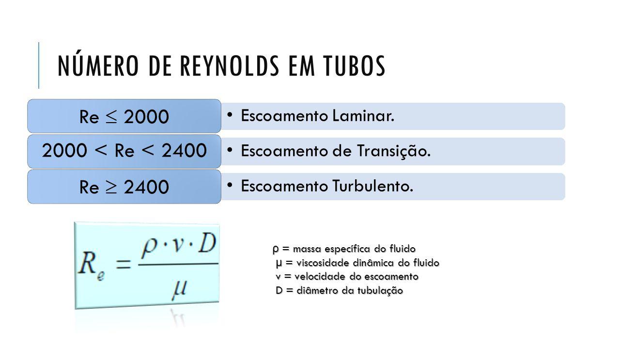 NÚMERO DE REYNOLDS EM TUBOS Escoamento Laminar. Re 2000 Escoamento de Transição. 2000 < Re < 2400 Escoamento Turbulento. Re 2400 ρ = massa específica