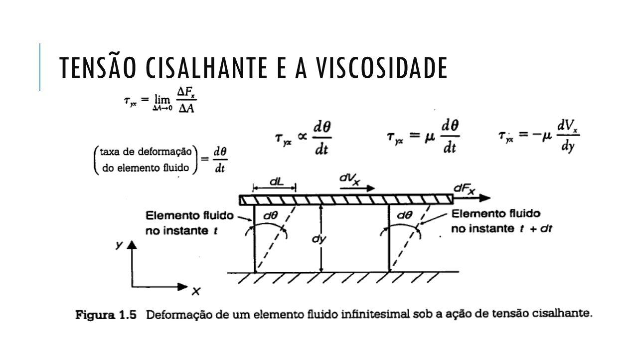 TENSÃO CISALHANTE E A VISCOSIDADE