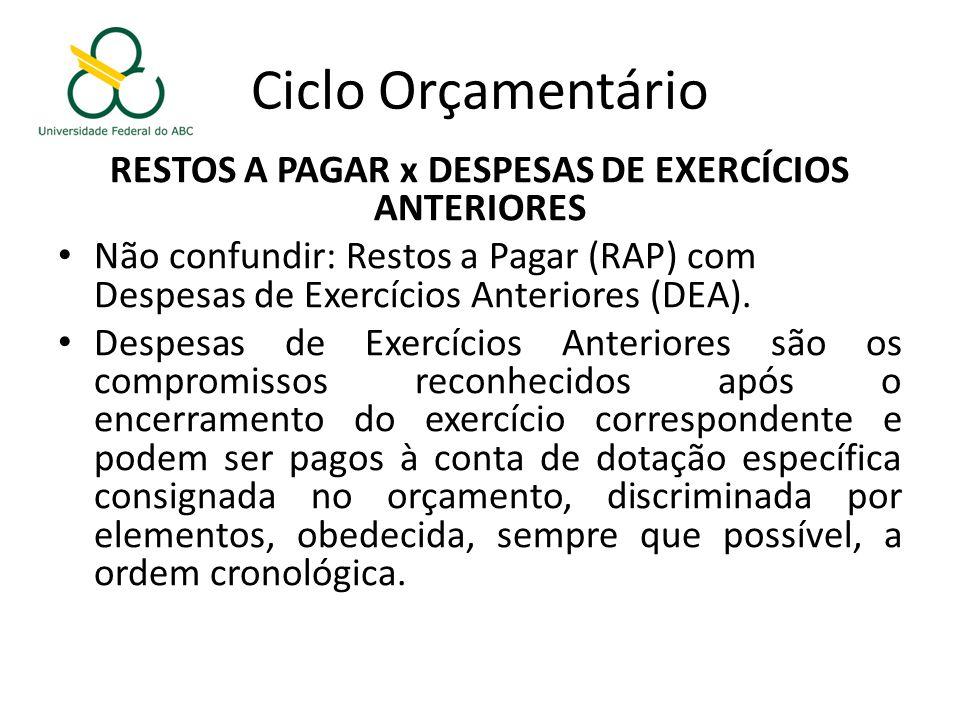 Ciclo Orçamentário RESTOS A PAGAR x DESPESAS DE EXERCÍCIOS ANTERIORES Não confundir: Restos a Pagar (RAP) com Despesas de Exercícios Anteriores (DEA).
