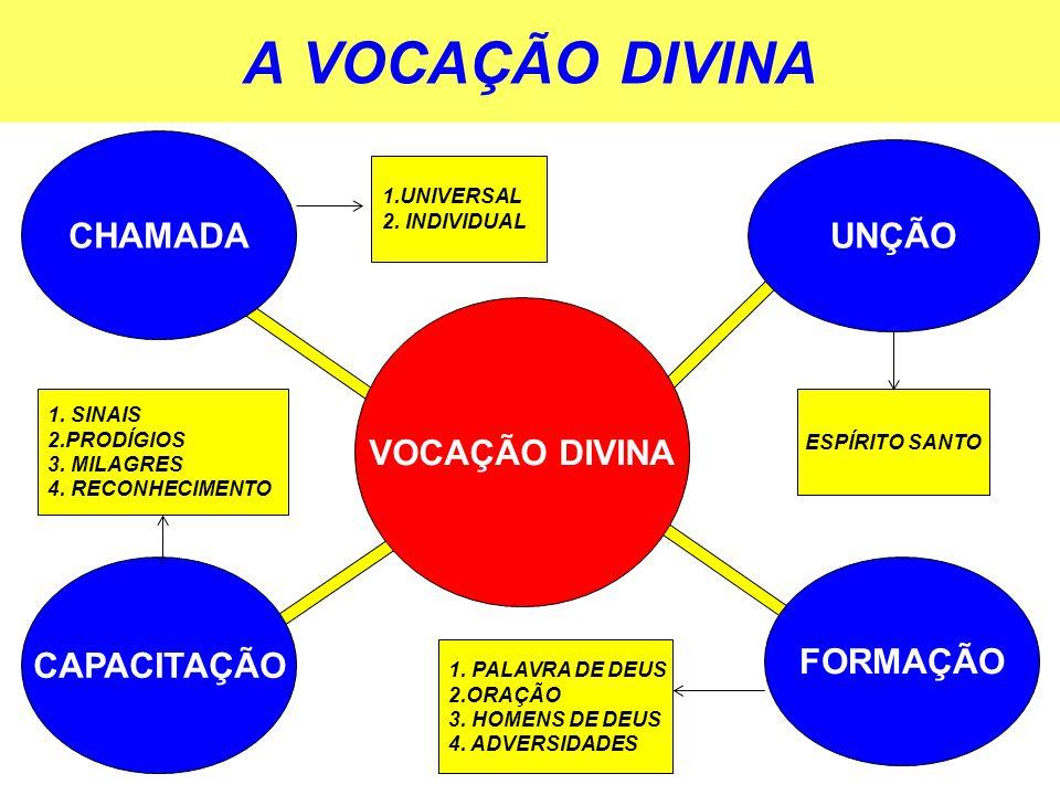 A VOCAÇÃO DIVINA VOCAÇÃO DIVINA CHAMADA UNÇÃO FORMAÇÃO CAPACITAÇÃO 1.UNIVERSAL 2.