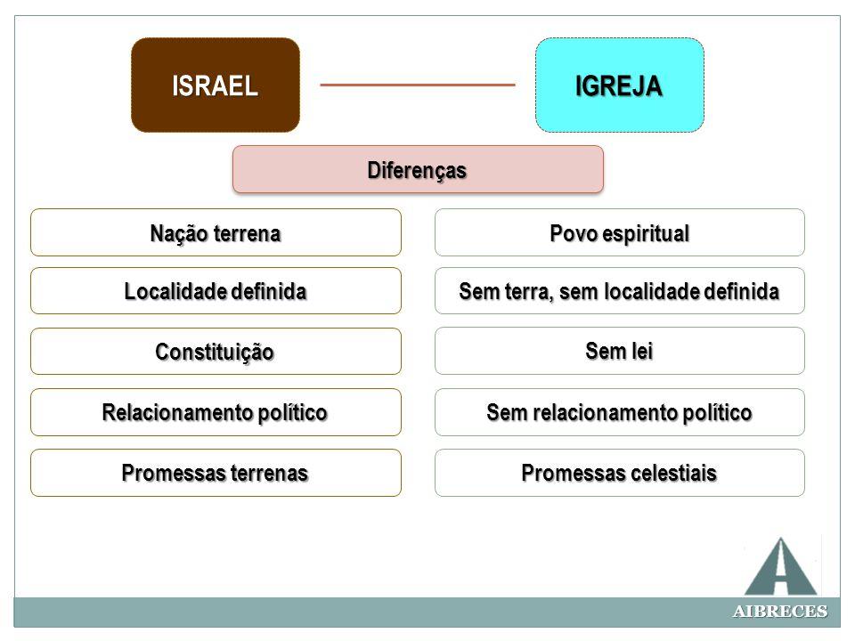 AIBRECES ISRAELIGREJA DiferençasDiferenças Nação terrena Localidade definida Constituição Relacionamento político Promessas terrenas Povo espiritual S