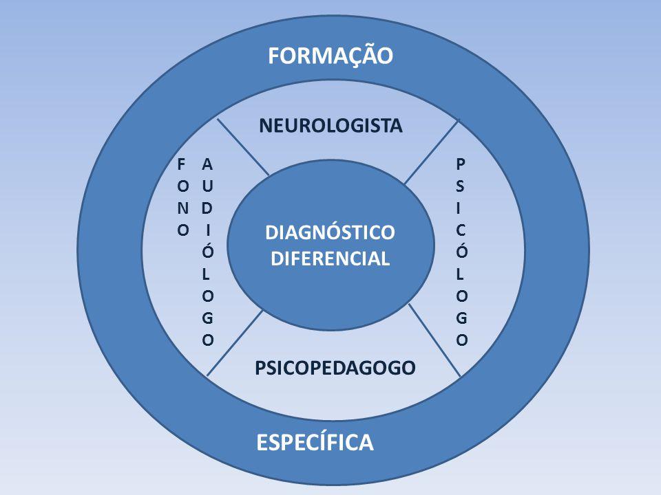 FO DIAGNÓSTICO DIFERENCIAL FORMAÇÃO ESPECÍFICA NEUROLOGISTA F A O U N D O I Ó L O G O PSICOPEDAGOGO PSICÓLOGOPSICÓLOGO