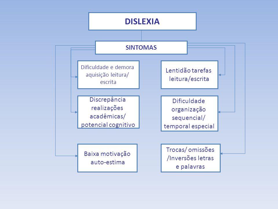 DISLEXIA SINTOMAS Dificuldade e demora aquisição leitura/ escrita Lentidão tarefas leitura/escrita Discrepância realizações acadêmicas/ potencial cogn