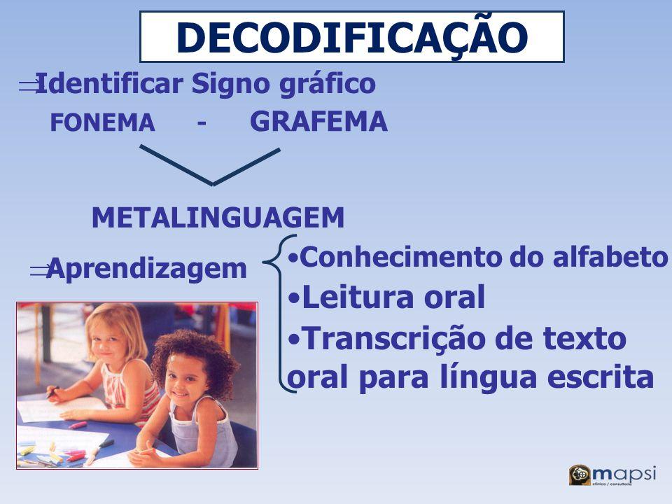 DECODIFICAÇÃO Identificar Signo gráfico FONEMA - GRAFEMA Aprendizagem METALINGUAGEM Conhecimento do alfabeto Leitura oral Transcrição de texto oral pa