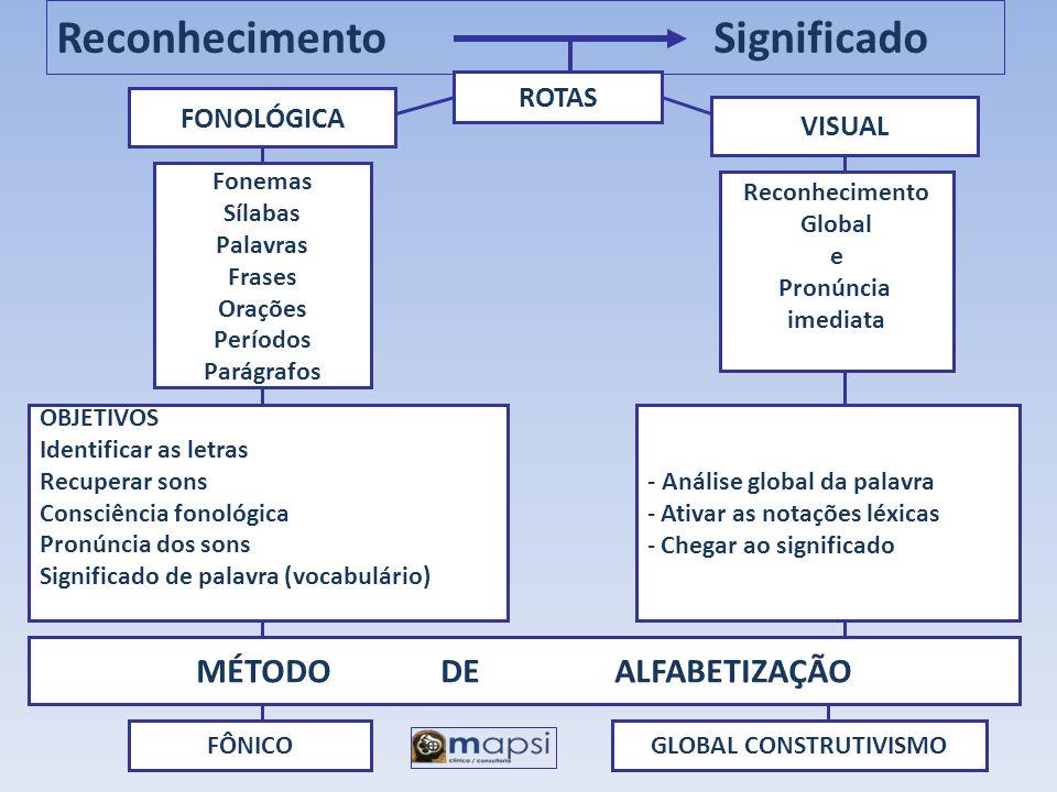 Reconhecimento Significado ROTAS FONOLÓGICA VISUAL Fonemas Sílabas Palavras Frases Orações Períodos Parágrafos Reconhecimento Global e Pronúncia imedi