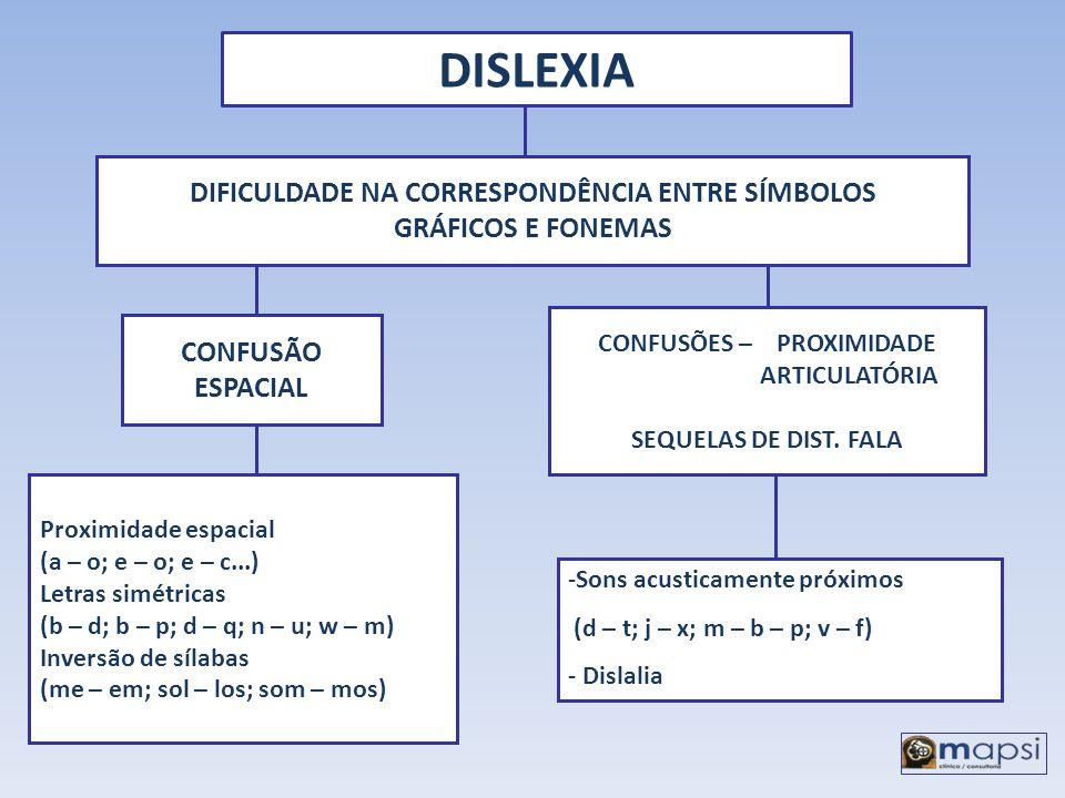 DISLEXIA DIFICULDADE NA CORRESPONDÊNCIA ENTRE SÍMBOLOS GRÁFICOS E FONEMAS CONFUSÃO ESPACIAL CONFUSÕES – PROXIMIDADE ARTICULATÓRIA SEQUELAS DE DIST. FA