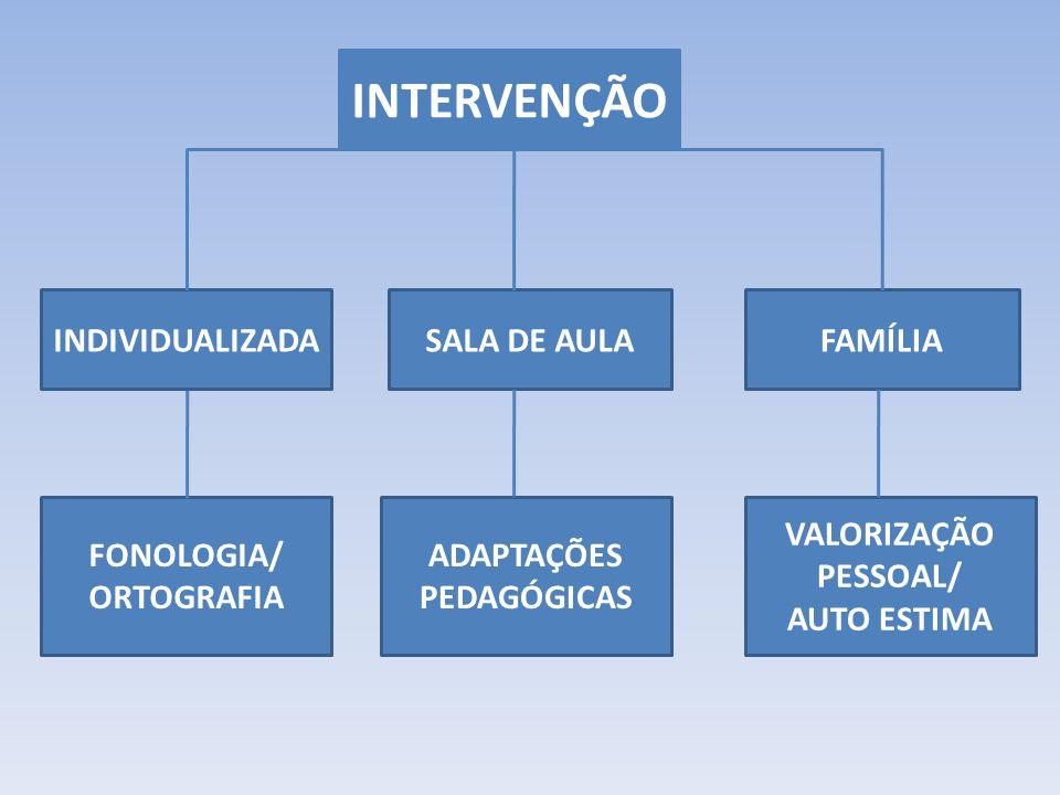 INTERVENÇÃO FAMÍLIASALA DE AULAINDIVIDUALIZADA FONOLOGIA/ ORTOGRAFIA VALORIZAÇÃO PESSOAL/ AUTO ESTIMA ADAPTAÇÕES PEDAGÓGICAS