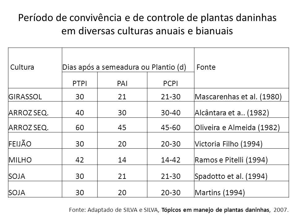 CulturaDias após a semeadura ou Plantio (d) Fonte PTPIPAIPCPI GIRASSOL302121-30Mascarenhas et al. (1980) ARROZ SEQ.403030-40Alcântara et a.. (1982) AR