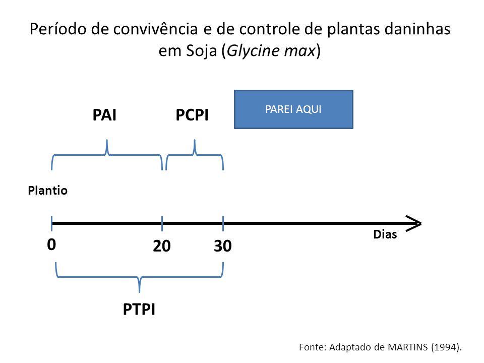 Plantio Dias 0 2030 PAI PTPI PCPI Período de convivência e de controle de plantas daninhas em Soja (Glycine max) Fonte: Adaptado de MARTINS (1994). PA