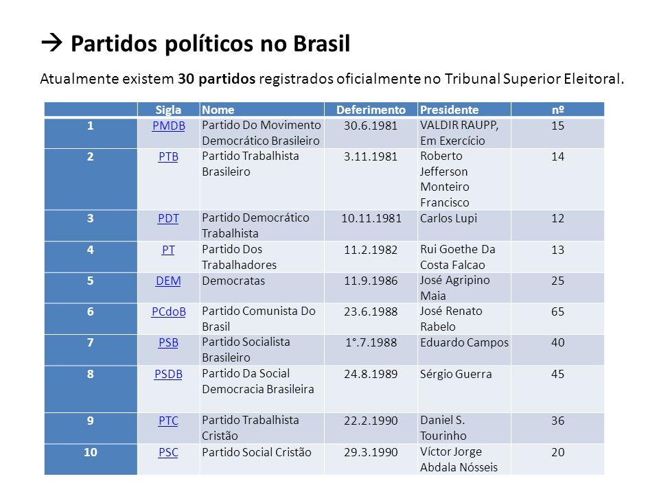 Partidos políticos no Brasil Atualmente existem 30 partidos registrados oficialmente no Tribunal Superior Eleitoral.