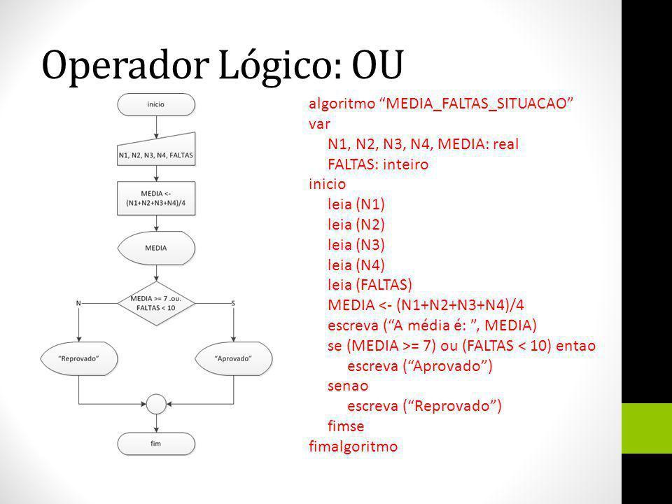 Operador Lógico: OU algoritmo MEDIA_FALTAS_SITUACAO var N1, N2, N3, N4, MEDIA: real FALTAS: inteiro inicio leia (N1) leia (N2) leia (N3) leia (N4) lei