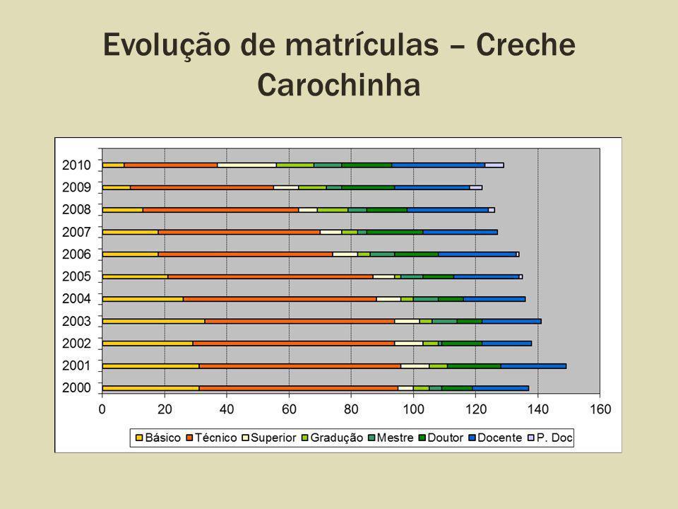 Evolução de matrículas – Creche Carochinha