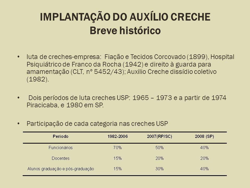 IMPLANTAÇÃO DO AUXÍLIO CRECHE Breve histórico luta de creches-empresa: Fiação e Tecidos Corcovado (1899), Hospital Psiquiátrico de Franco da Rocha (19