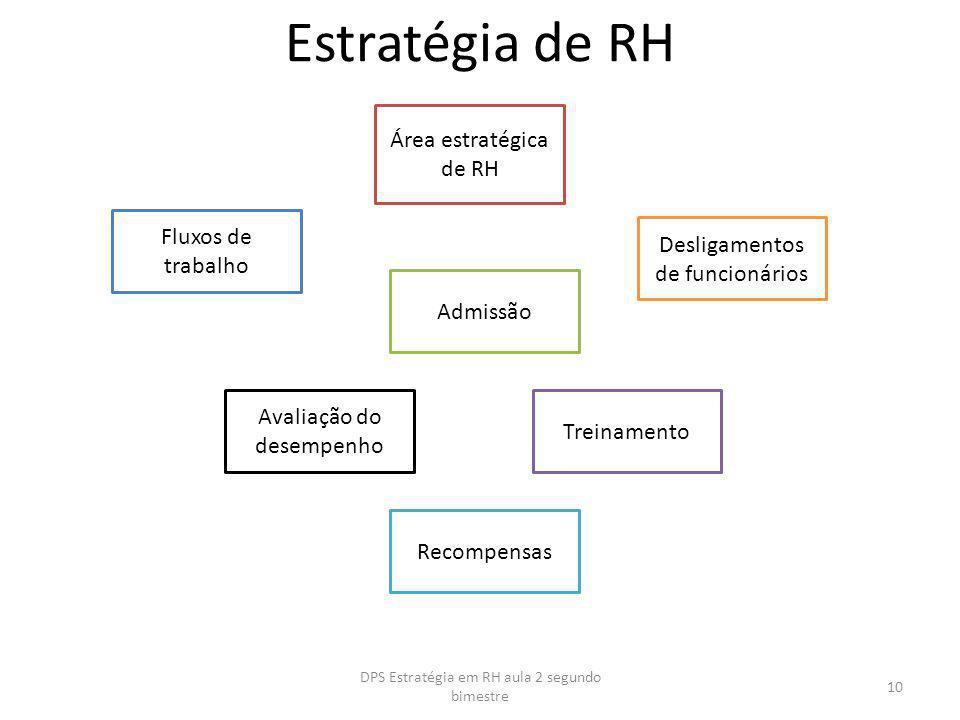 Estratégia de RH Área estratégica de RH Fluxos de trabalho Admissão Desligamentos de funcionários Avaliação do desempenho Treinamento Recompensas 10 D