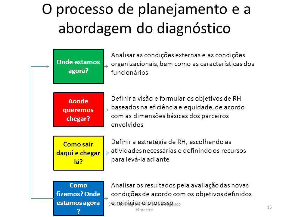 O processo de planejamento e a abordagem do diagnóstico Onde estamos agora? Como sair daqui e chegar lá? Aonde queremos chegar? Como fizemos? Onde est