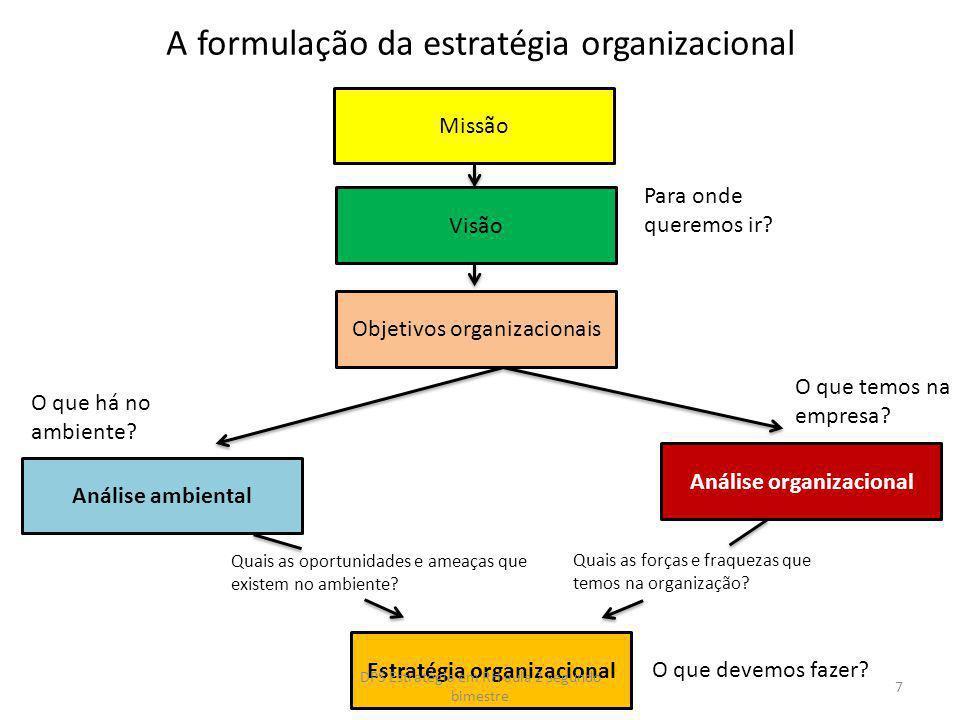 A formulação da estratégia organizacional Missão Visão Objetivos organizacionais Análise ambiental Análise organizacional Estratégia organizacional O