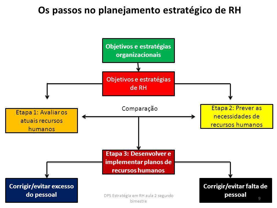 Os passos no planejamento estratégico de RH Objetivos e estratégias organizacionais Objetivos e estratégias de RH Etapa 1: Avaliar os atuais recursos