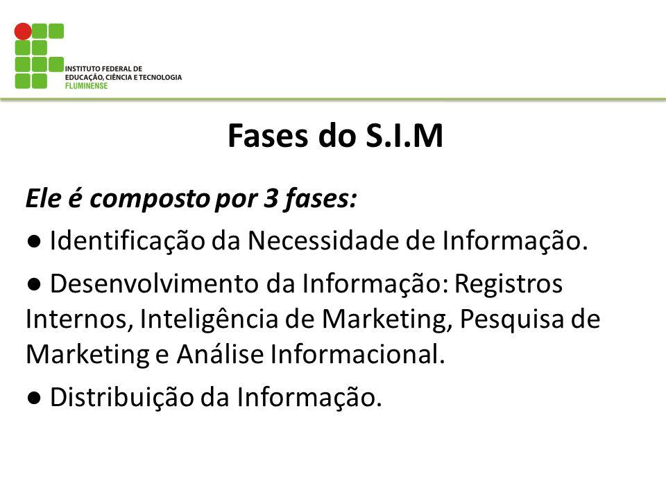 Fases do S.I.M Ele é composto por 3 fases: Identificação da Necessidade de Informação. Desenvolvimento da Informação: Registros Internos, Inteligência