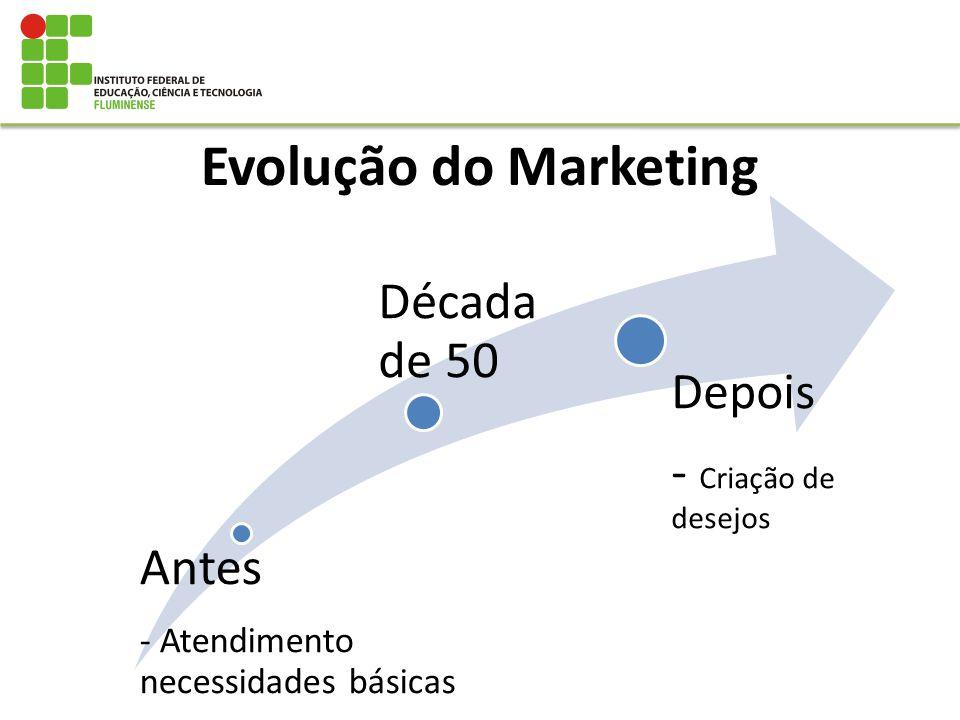 Evolução do Marketing Antes - Atendimento necessidades básicas Década de 50 Depois - Criação de desejos