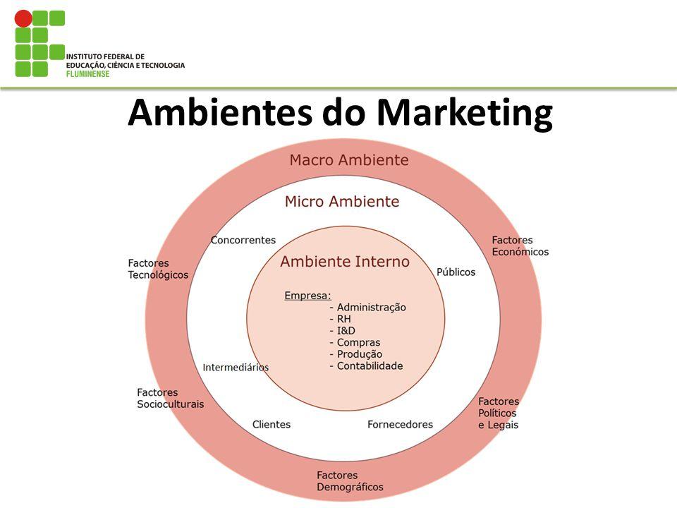 Ambientes do Marketing