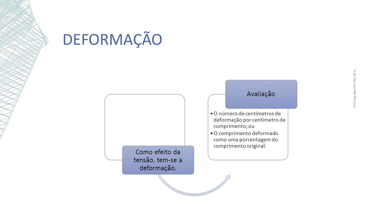 DEFORMAÇÃO Prof. Eng. Marcelo Silva, M. Sc. Como efeito da tensão, tem-se a deformação. O número de centímetros de deformação por centímetro de compri