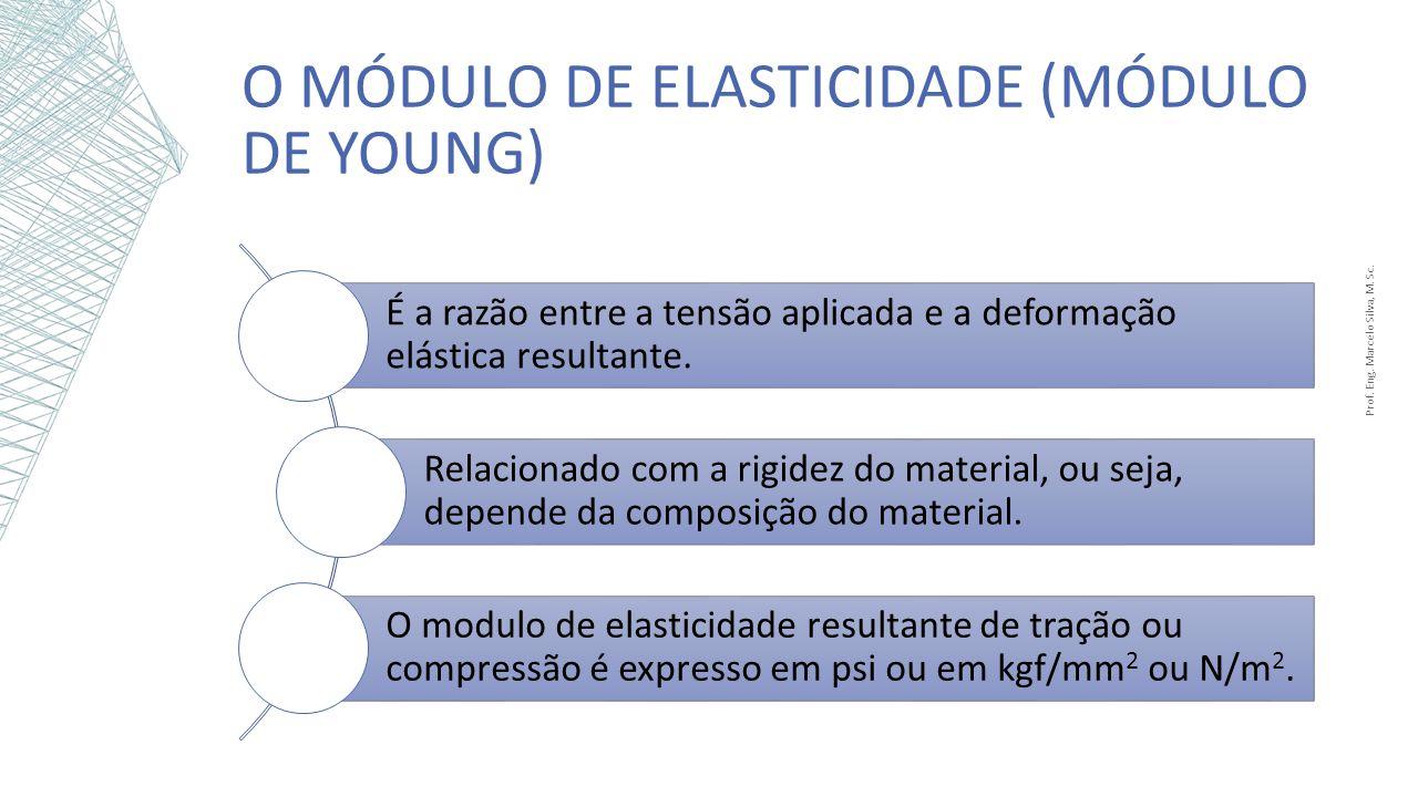 O MÓDULO DE ELASTICIDADE (MÓDULO DE YOUNG) É a razão entre a tensão aplicada e a deformação elástica resultante. Relacionado com a rigidez do material