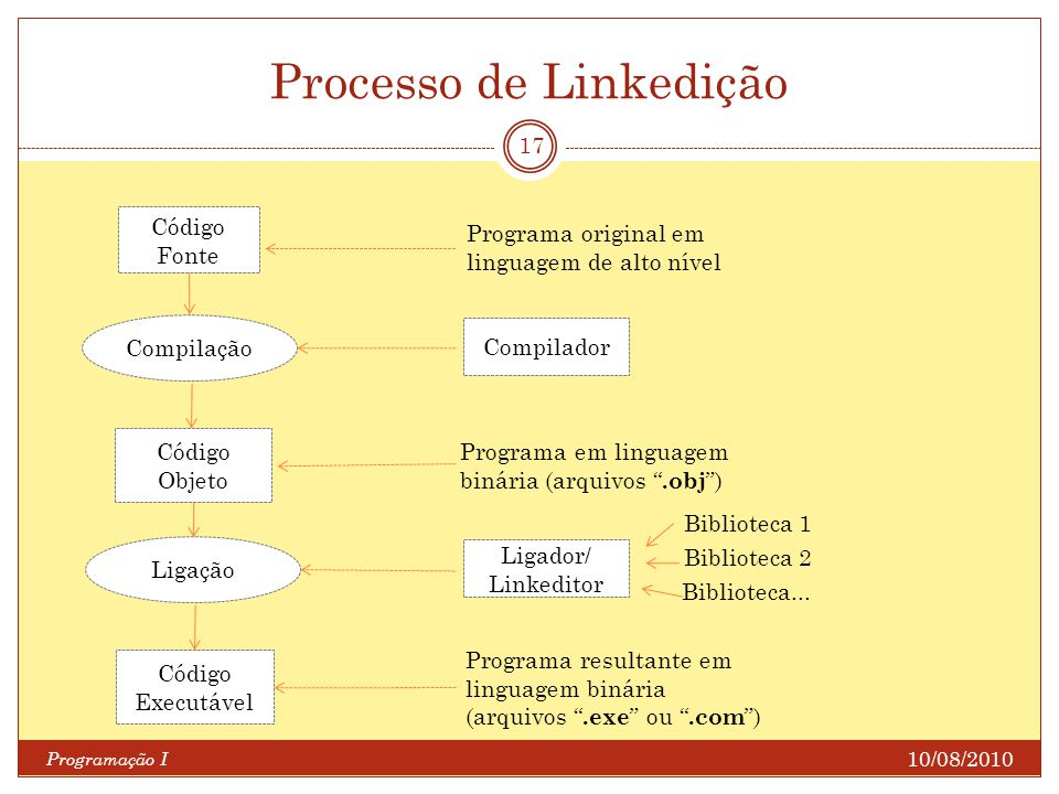 Processo de Linkedição 10/08/2010 Programação I 17 Código Fonte Código Objeto Compilação Programa original em linguagem de alto nível Compilador Progr
