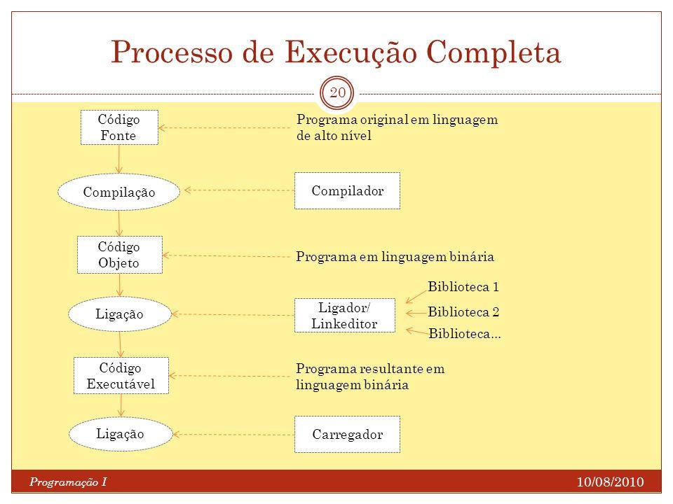 Processo de Execução Completa 10/08/2010 Programação I 20 Código Fonte Código Objeto Compilação Programa original em linguagem de alto nível Compilado
