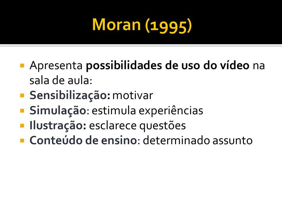 Apresenta possibilidades de uso do vídeo na sala de aula: Sensibilização: motivar Simulação: estimula experiências Ilustração: esclarece questões Cont